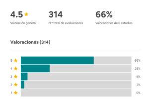Valoraciones Airbnb gestión de alquileres vacacionales Lodging Management